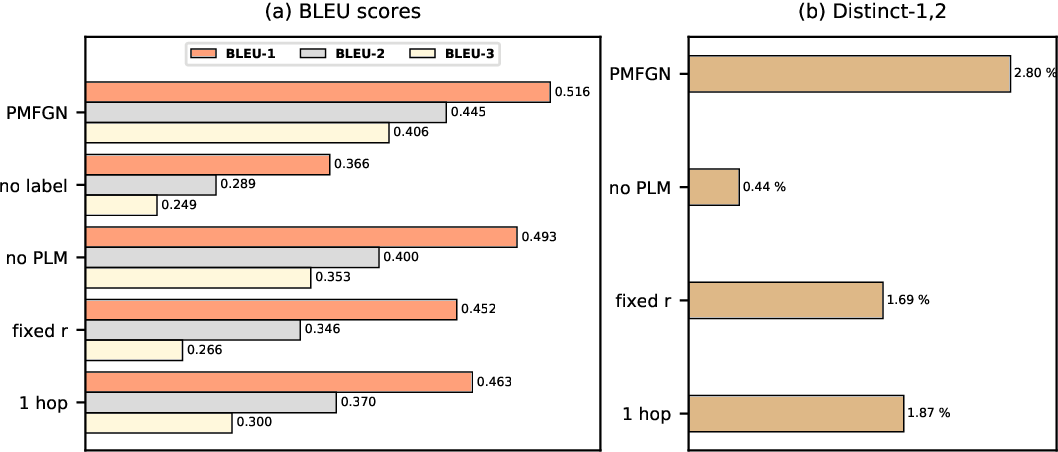 Figure 4 for Personalized Multimodal Feedback Generation in Education