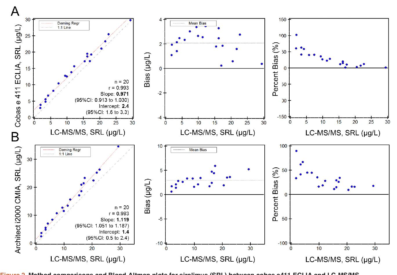 PDF] Evaluation of electrochemiluminescence immunoassays for