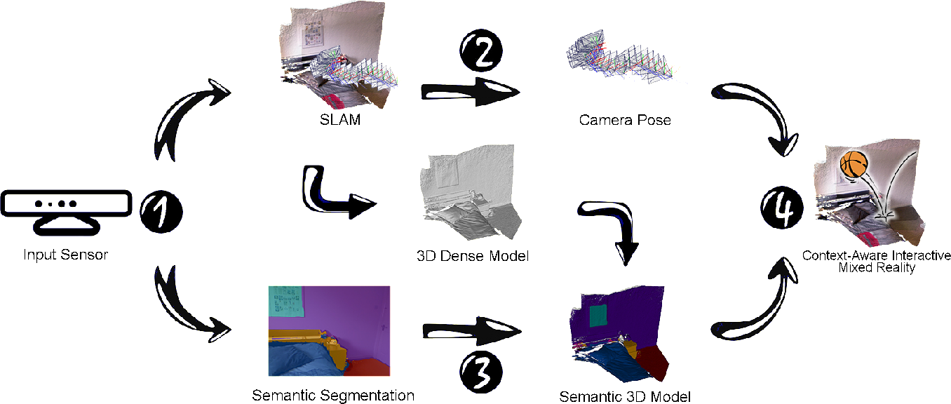 Figure 3 for Context-Aware Mixed Reality: A Framework for Ubiquitous Interaction