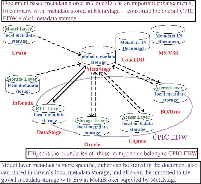 Ure 2 From Metadata Integration Itecture In Enterprise Data. Federated Metadata Itecture Diagram. Wiring. Cognos Data Warehouse Architecture Diagram At Scoala.co