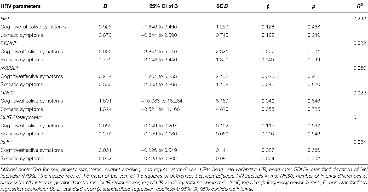 PDF] Somatic, but not cognitive–affective, symptoms are associated