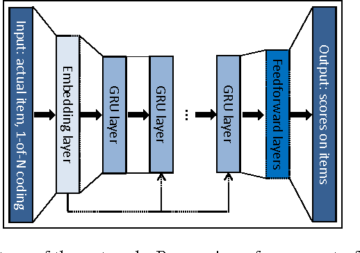 Figure 1 for Session-based Recommendations with Recurrent Neural Networks
