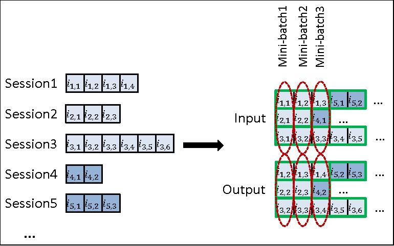 Figure 3 for Session-based Recommendations with Recurrent Neural Networks