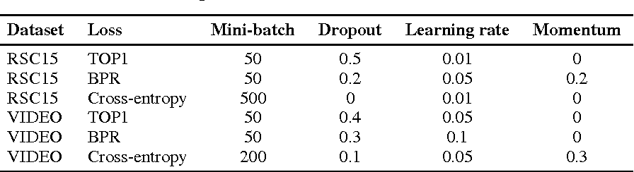 Figure 4 for Session-based Recommendations with Recurrent Neural Networks