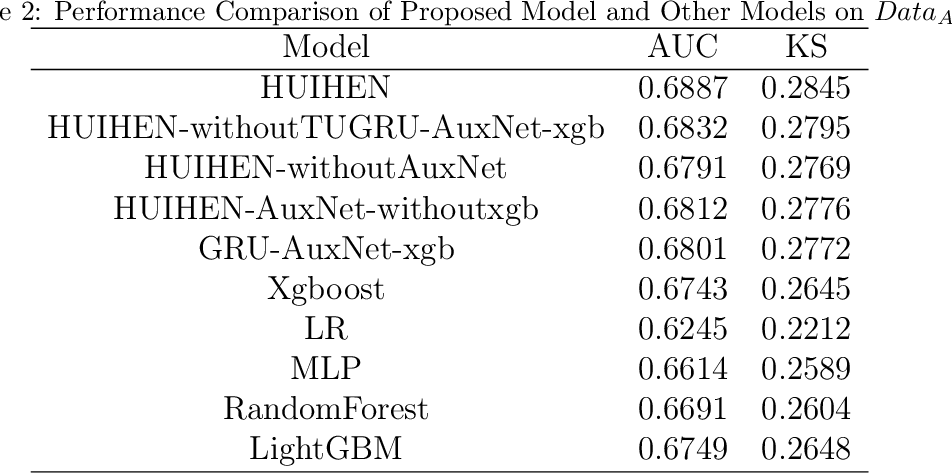 Figure 4 for A Hierarchical User Intention-Habit Extract Network for Credit Loan Overdue Risk Detection