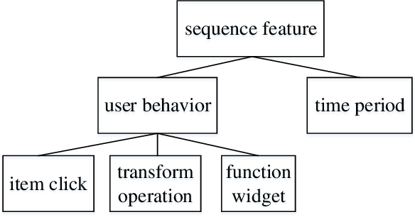 Figure 3 for A Hierarchical User Intention-Habit Extract Network for Credit Loan Overdue Risk Detection