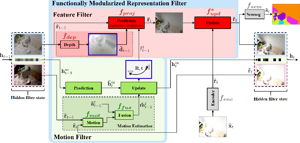 Figure 1 for Functionally Modular and Interpretable Temporal Filtering for Robust Segmentation