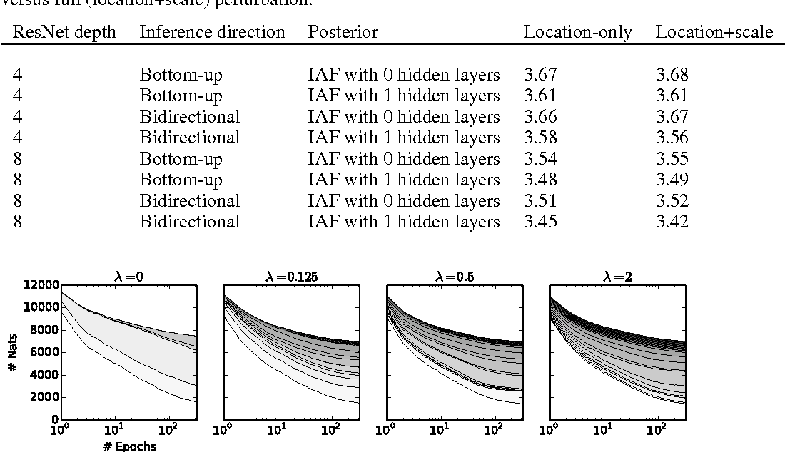 Figure 4 for Improving Variational Inference with Inverse Autoregressive Flow