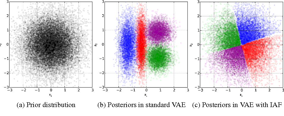 Figure 1 for Improving Variational Inference with Inverse Autoregressive Flow