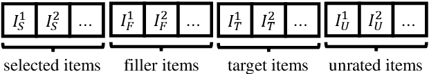 Figure 1 for Ready for Emerging Threats to Recommender Systems? A Graph Convolution-based Generative Shilling Attack