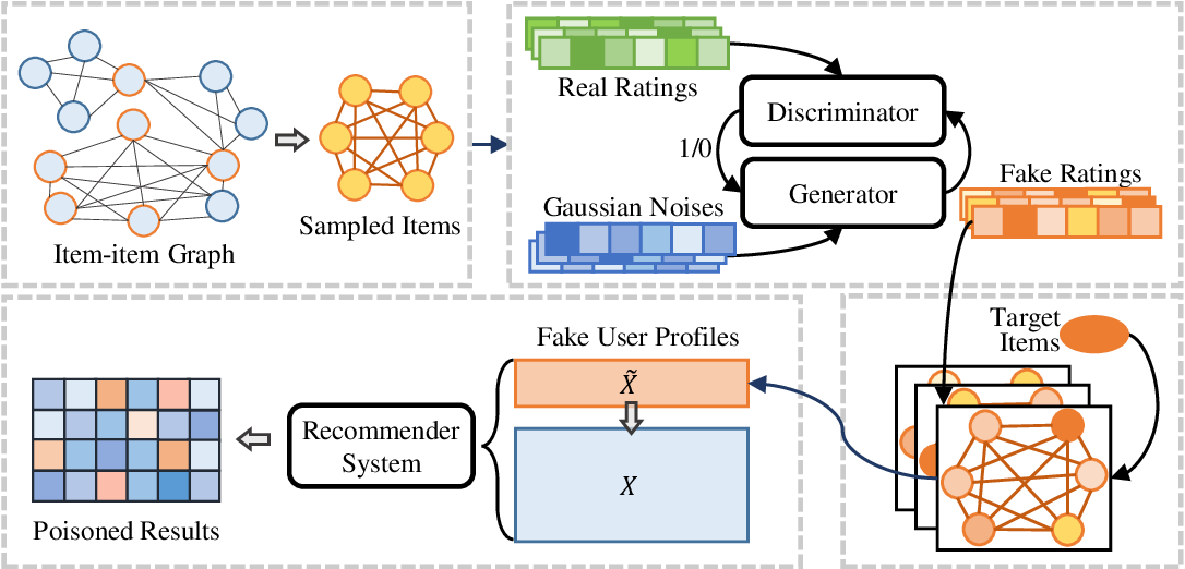 Figure 4 for Ready for Emerging Threats to Recommender Systems? A Graph Convolution-based Generative Shilling Attack
