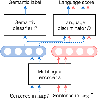 Figure 1 for Emu: Enhancing Multilingual Sentence Embeddings with Semantic Specialization