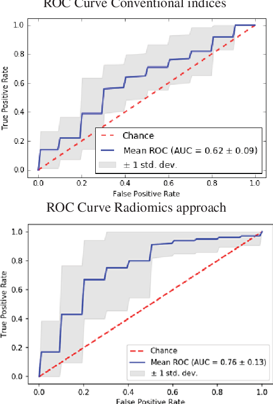 Figure 2 for A radiomics approach to analyze cardiac alterations in hypertension
