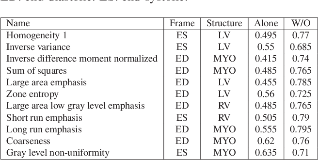 Figure 1 for A radiomics approach to analyze cardiac alterations in hypertension