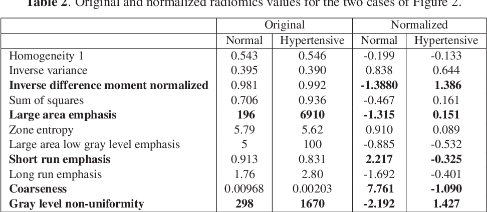 Figure 4 for A radiomics approach to analyze cardiac alterations in hypertension