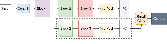 Figure 2 for Dual Head Adversarial Training