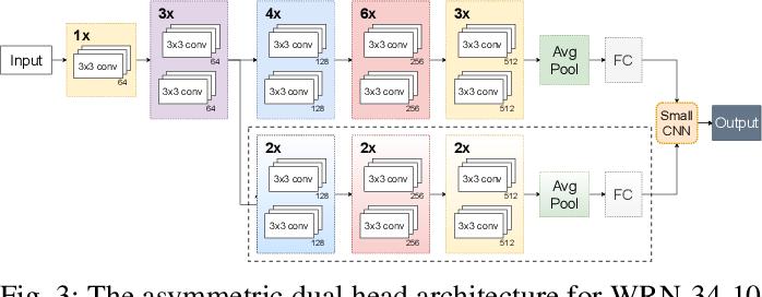 Figure 3 for Dual Head Adversarial Training