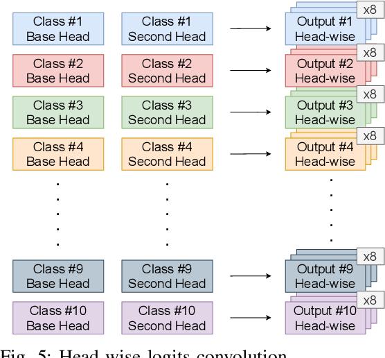 Figure 4 for Dual Head Adversarial Training