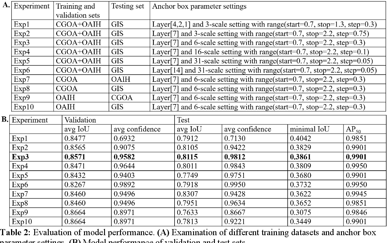 Figure 4 for A Practical Framework for ROI Detection in Medical Images -- a case study for hip detection in anteroposterior pelvic radiographs