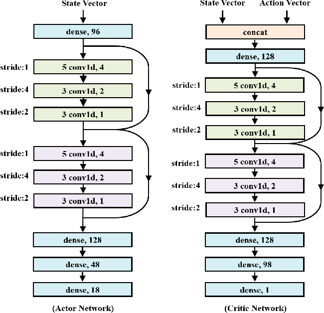 Figure 4 for Asynchronous Episodic Deep Deterministic Policy Gradient: Towards Continuous Control in Computationally Complex Environments