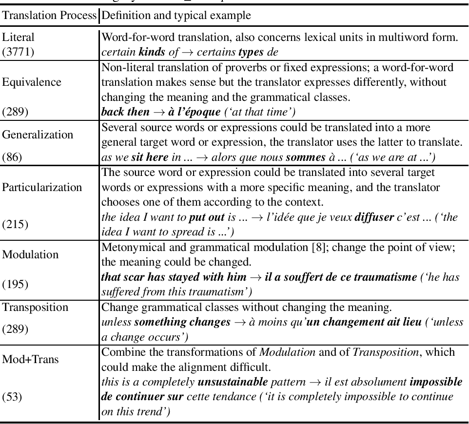 Figure 1 for Towards Recognizing Phrase Translation Processes: Experiments on English-French