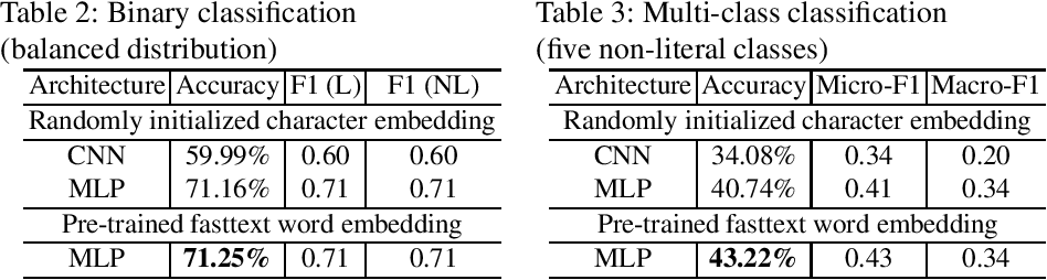 Figure 2 for Towards Recognizing Phrase Translation Processes: Experiments on English-French