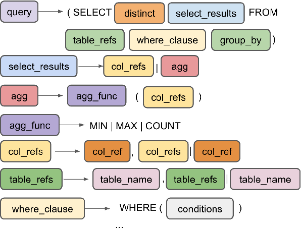 Figure 1 for Grammar-based Neural Text-to-SQL Generation