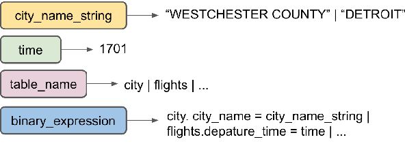 Figure 3 for Grammar-based Neural Text-to-SQL Generation