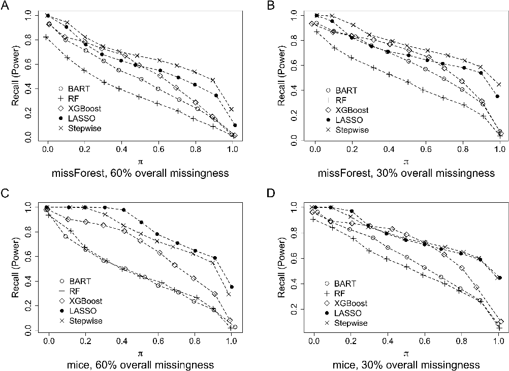 Figure 3 for Variable selection with missing data in both covariates and outcomes: Imputation and machine learning