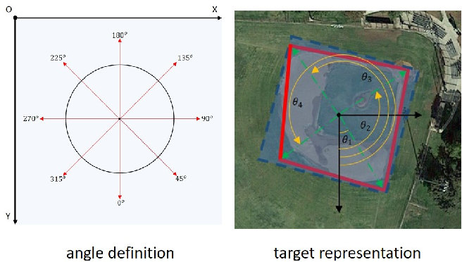 Figure 3 for PolarDet: A Fast, More Precise Detector for Rotated Target in Aerial Images