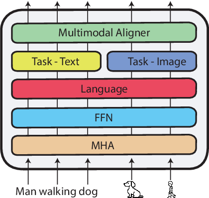 Figure 4 for xGQA: Cross-Lingual Visual Question Answering