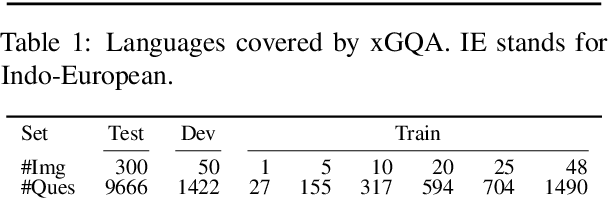 Figure 3 for xGQA: Cross-Lingual Visual Question Answering
