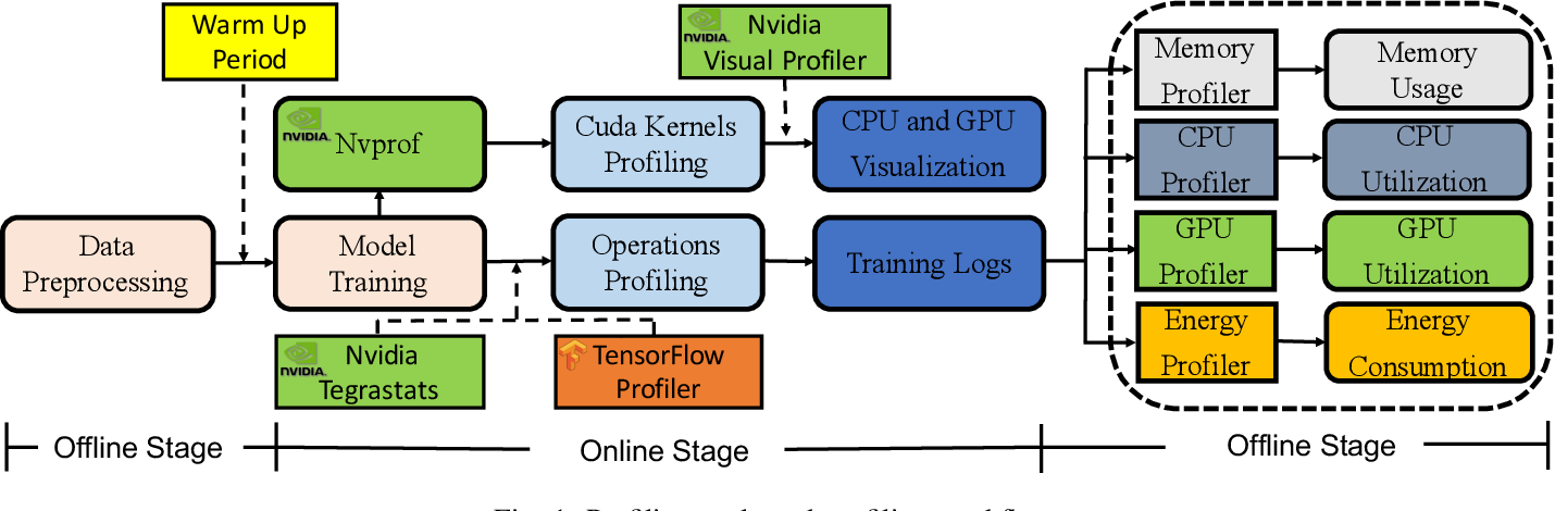 Figure 1 for Performance Analysis and Characterization of Training Deep Learning Models on NVIDIA TX2