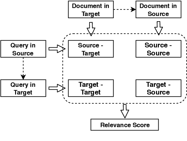 Figure 1 for Improving Low-Resource Cross-lingual Document Retrieval by Reranking with Deep Bilingual Representations