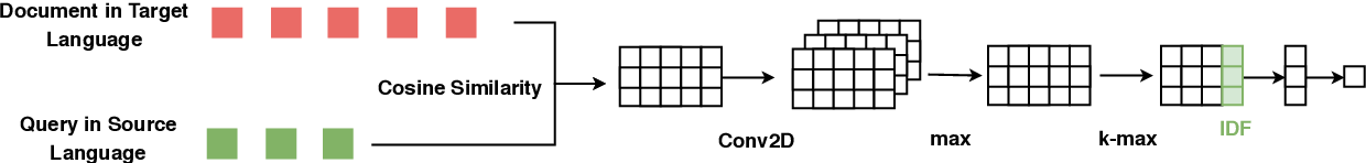 Figure 3 for Improving Low-Resource Cross-lingual Document Retrieval by Reranking with Deep Bilingual Representations