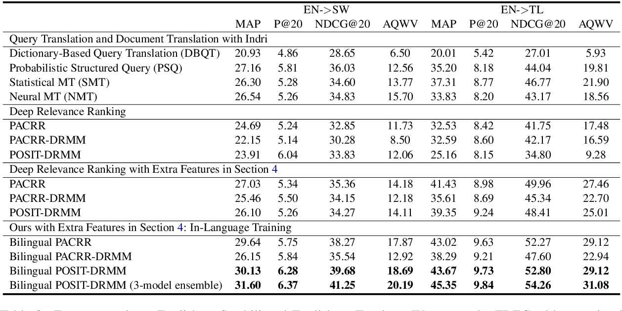 Figure 4 for Improving Low-Resource Cross-lingual Document Retrieval by Reranking with Deep Bilingual Representations
