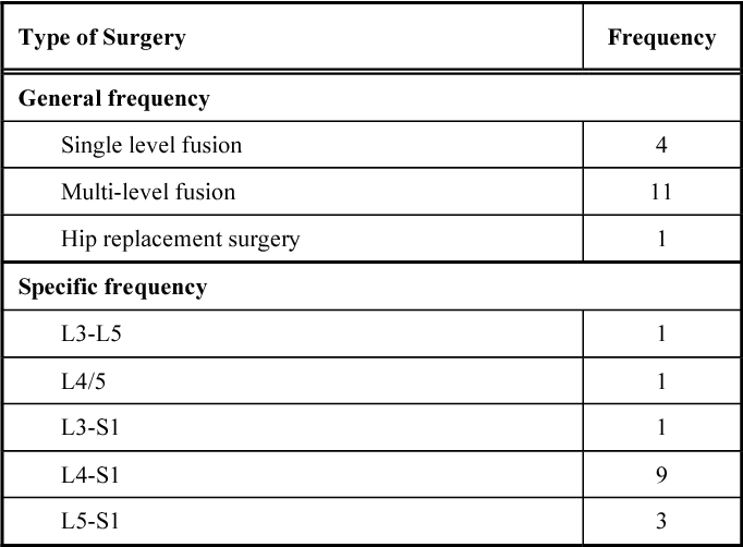 Table 3. Type and Frequency of Prior Lumbar Spinal Fusion and Lumbar Pathology Managed Conservatively