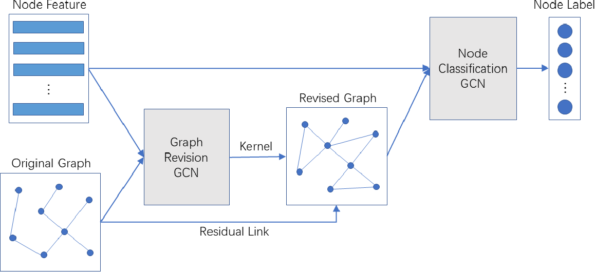 Figure 1 for Graph-Revised Convolutional Network