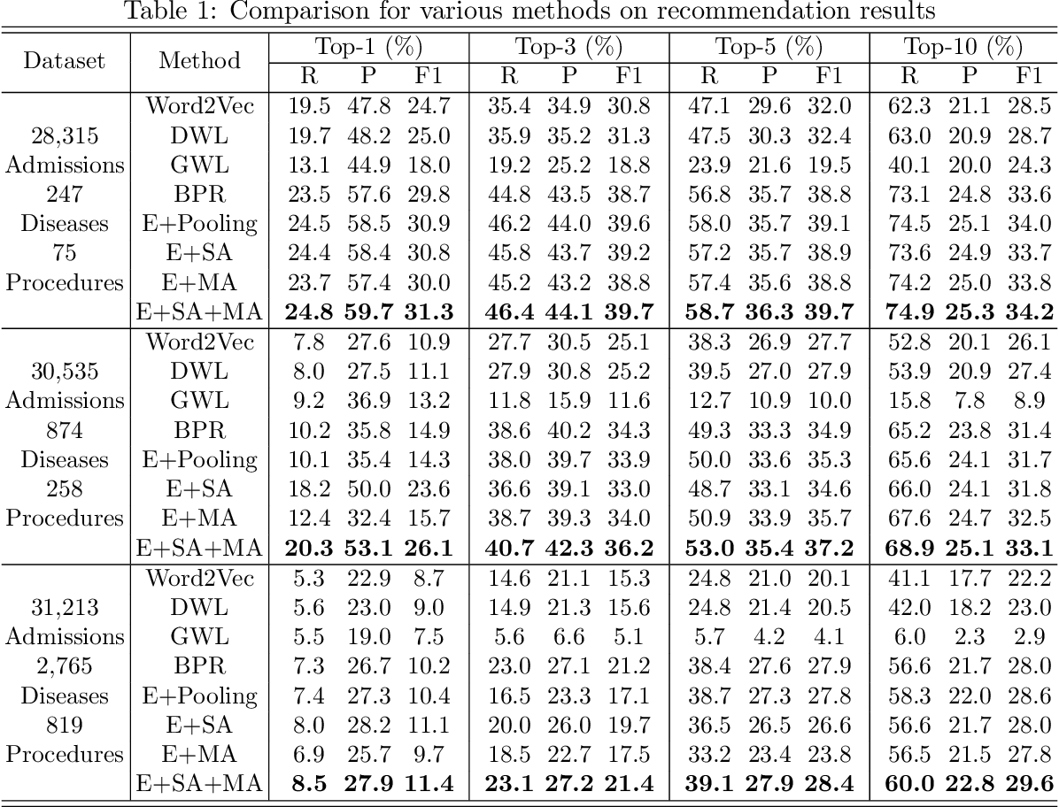 Figure 2 for Interpretable ICD Code Embeddings with Self- and Mutual-Attention Mechanisms