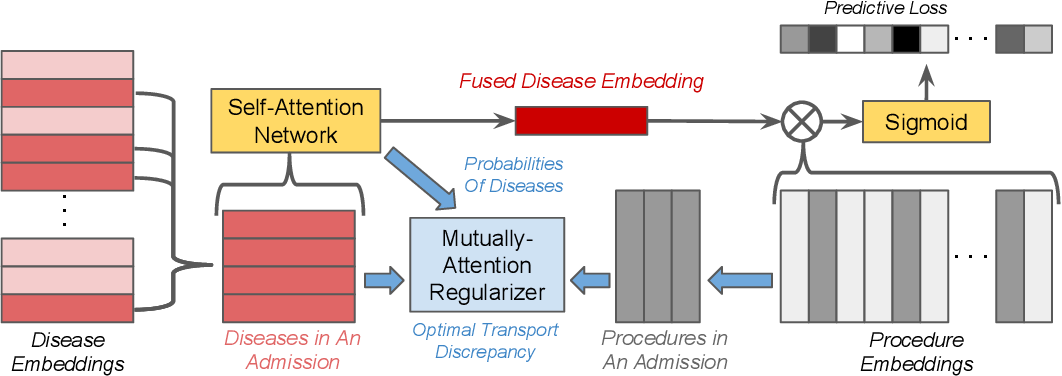 Figure 1 for Interpretable ICD Code Embeddings with Self- and Mutual-Attention Mechanisms