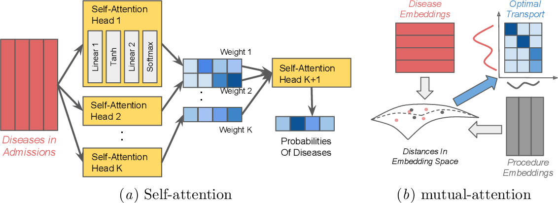 Figure 4 for Interpretable ICD Code Embeddings with Self- and Mutual-Attention Mechanisms