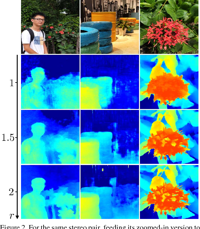 Figure 3 for Zoom and Learn: Generalizing Deep Stereo Matching to Novel Domains