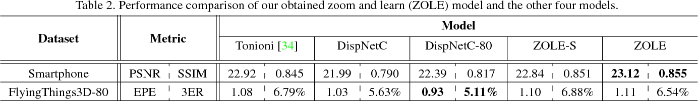 Figure 4 for Zoom and Learn: Generalizing Deep Stereo Matching to Novel Domains