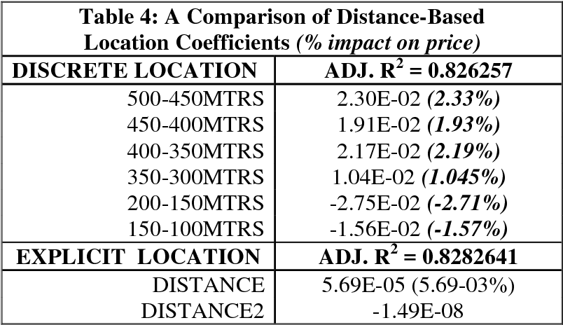 PDF] Using GIS to Measure the Impact of Distance to Cell