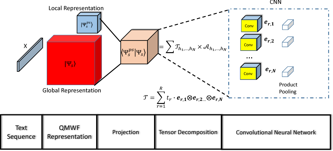 Figure 3 for A Quantum Many-body Wave Function Inspired Language Modeling Approach