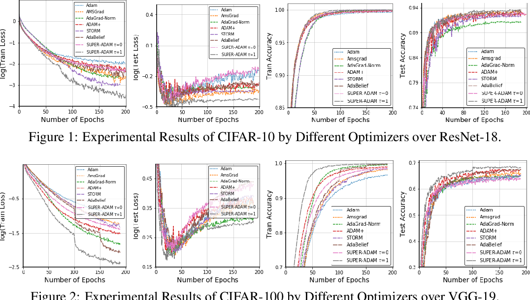 Figure 2 for SUPER-ADAM: Faster and Universal Framework of Adaptive Gradients