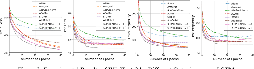 Figure 3 for SUPER-ADAM: Faster and Universal Framework of Adaptive Gradients