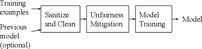 Figure 2 for Data Cleaning for Accurate, Fair, and Robust Models: A Big Data - AI Integration Approach