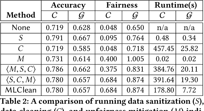 Figure 4 for Data Cleaning for Accurate, Fair, and Robust Models: A Big Data - AI Integration Approach