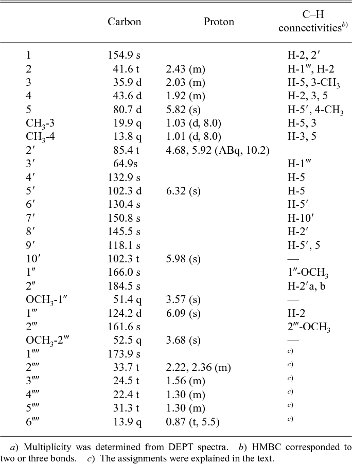 Table 1. 1H- (300 MHz) and 13C- (75 MHz) NMR Data (CDCl3) for Compound 1a)